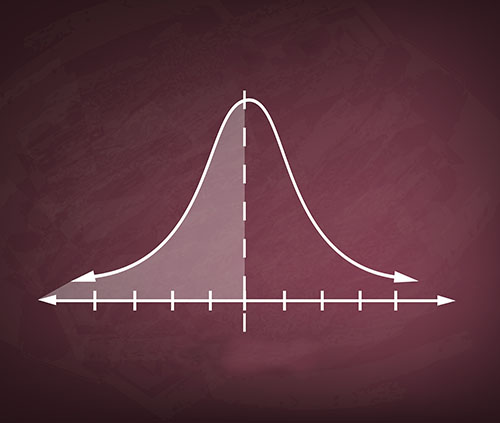 Enneagram bell curve
